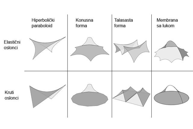 tipovi-membrana